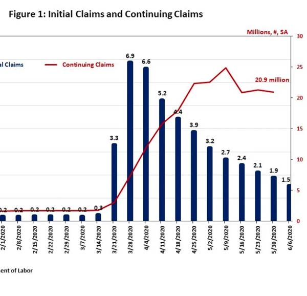 Continuing Jobless Claims