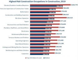 Highest Paid Jobs in Construction 2019